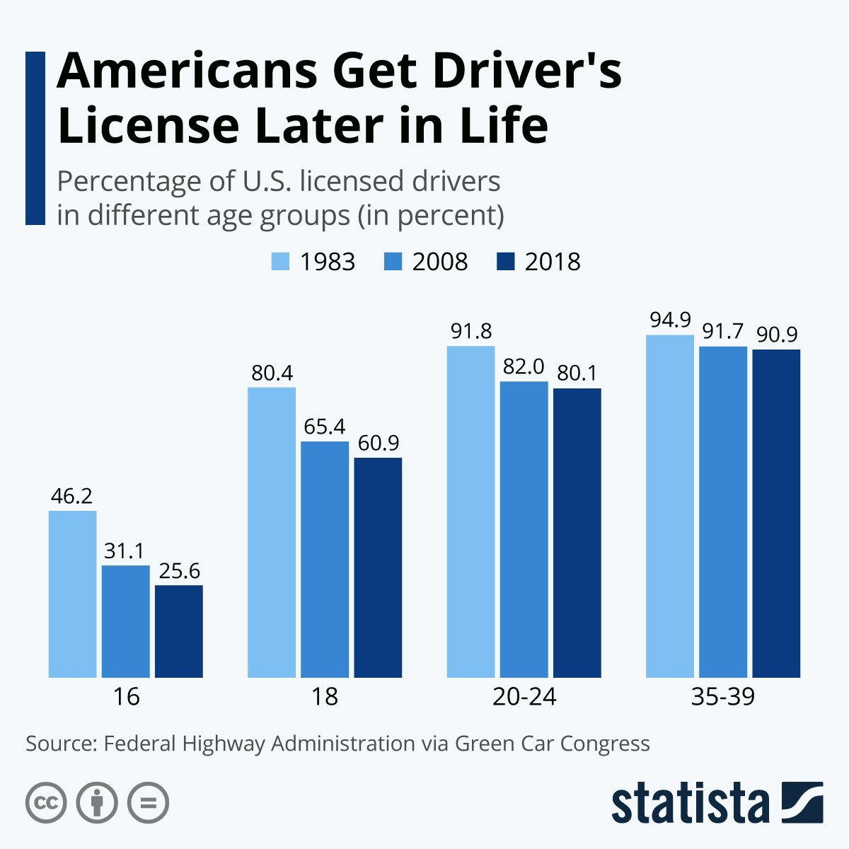 Infographic: Americans Get Driver's Licenses Later in Life | Statista