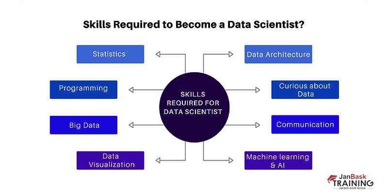 How do I start a data science career?
