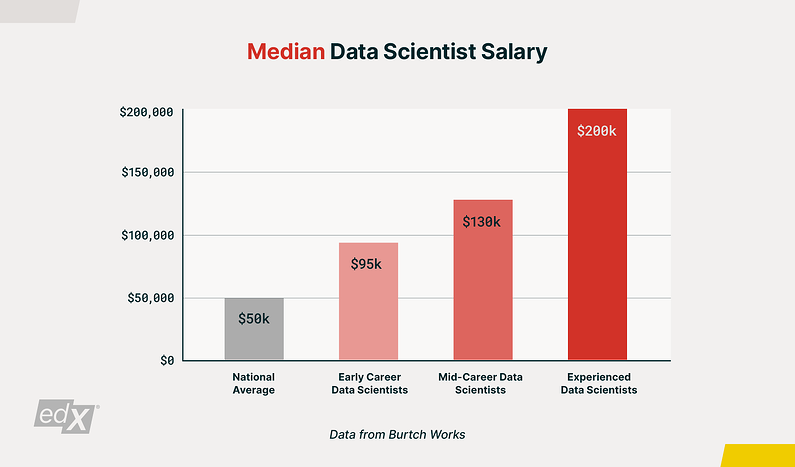 What are the career opportunities in data science?