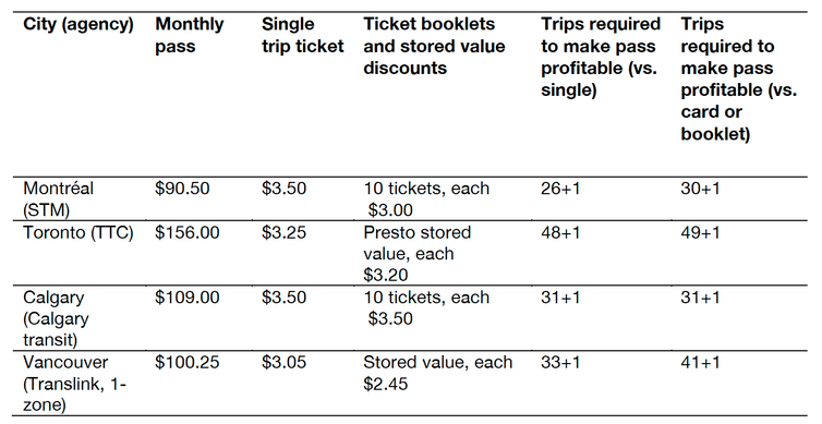 Table illustrating recovery cost ratio of standard adult monthly passes for selected agencies